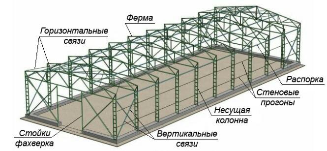 Ангар из металлоконструкций